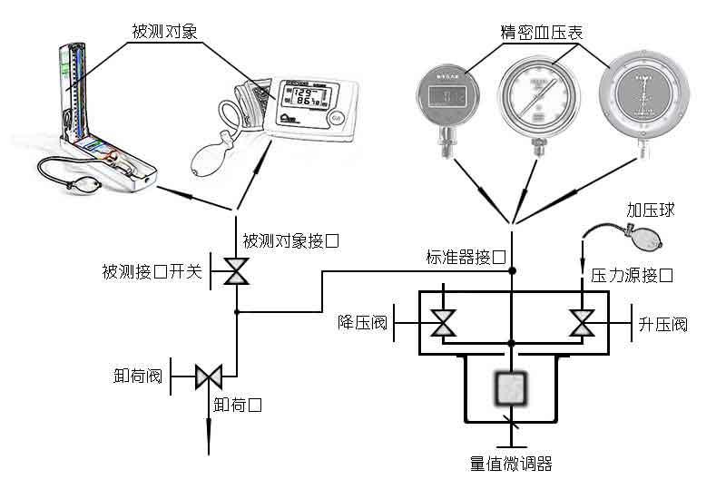 bxyb系列血压计和血压表标准装置原理